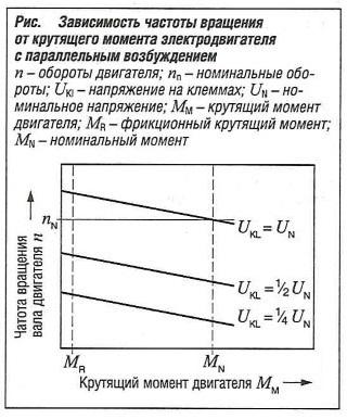 Зависимость частоты вращения от крутящего момента электродвигателя с параллельным возбуждением