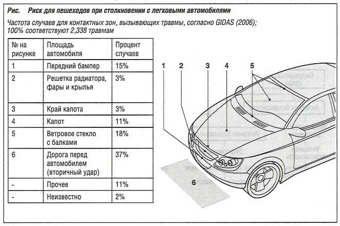 Риск для пешеходов при столкновении с легковым автомобилем