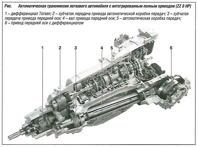 Автоматическая трансмиссия легкового автомобиля с интегрированным полным приводом (ZZ 8 HP)