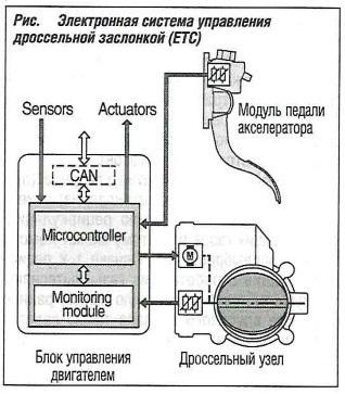 электронной системы управления дроссельной заслонкой (ЕТС)