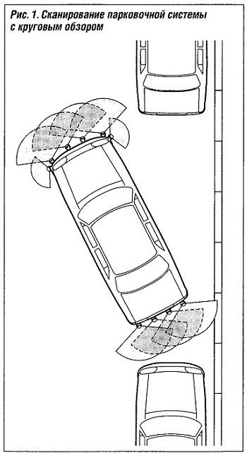 Сканирование парковочной системы с круговым обзором