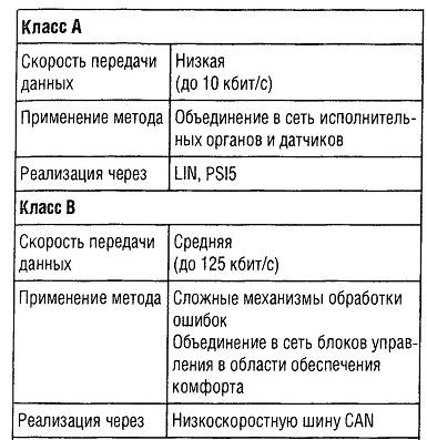 Классификация шинных систем
