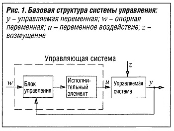 Базовая структура системы управления
