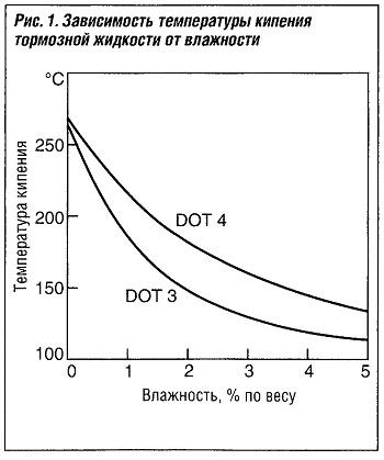 Зависимость температуры кипения тормозной жидкости от влажности