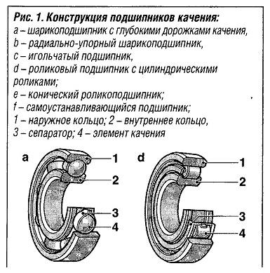 Конструкция подшипников качения