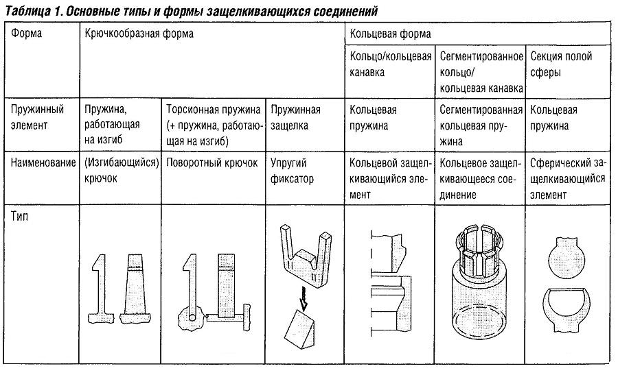 Основные типы и формы защелкивающихся соединений