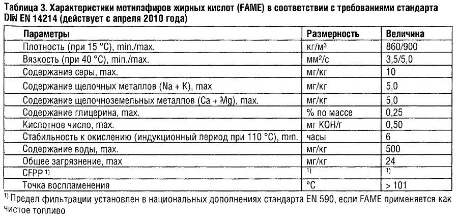 Характеристики метилэфиров жирных кислот (FAME) в соответствии стребованиями стандарта DINEN 14214 (действует с апреля2010)