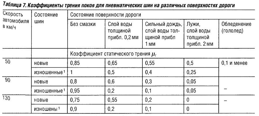Коэффициенты трения покоя для пневматических шин на различных поверхностях дороги