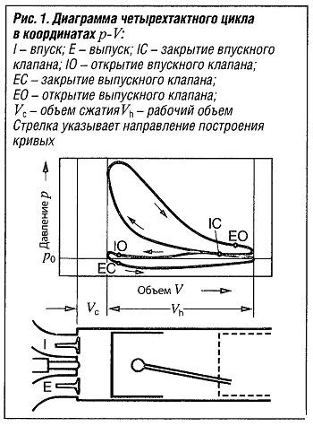 Диаграмма четырехтактного цикла