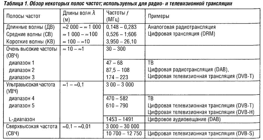 Обзор некоторых полос частот, используемых для радио и телевизионной трансляции