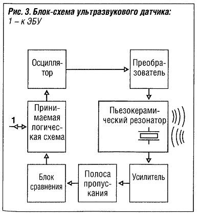 Блок-схема ультрозвукового датчика
