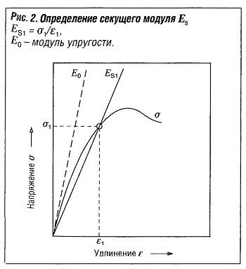 Определение секущего модуля
