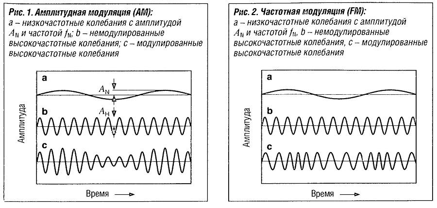 Амплитудная модуляция (AM)