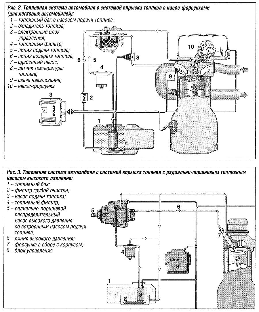 Топливная система автомобиля с системой впрыска топлива с насос-форсунками для легковых автомобилей
