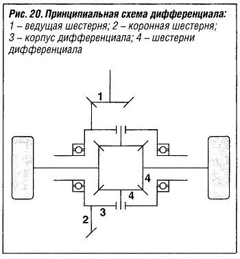 Принципиальная схема дифференциала