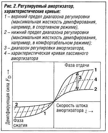 Регулируемый амортизатор, характеристические кривые