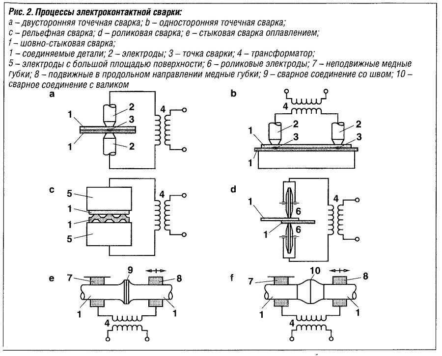Процессы электроконтактной сварки
