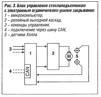 Блок управления стеклоподъемником с электронным ограничителем усилия закрытия