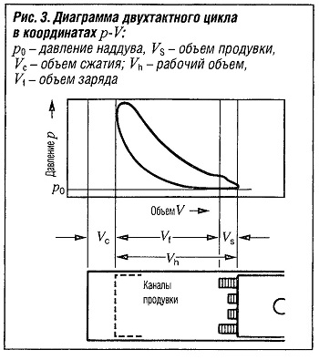 Диаграмма двухтактного цикла