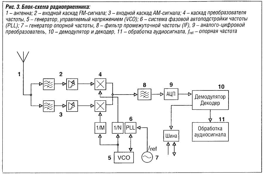 Блок-схема радиоприемника