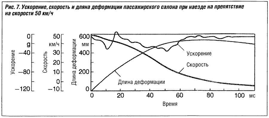 Ускорение, скорость и длина деформации пассажирского салона при наезде на припятствие на скорости 50 км/ч