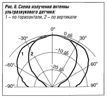 Схема излучения антенны ультрозвукового датчика