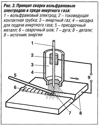 Принцип сварки фольфрамовым элетродом в среде инертного газа