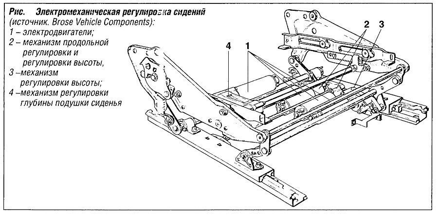 Электромеханическая регулировка сидений