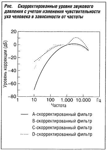 Скорректированные уровни звукового давления с учетом изменения чувствительности уха человека в зависимости от частоты