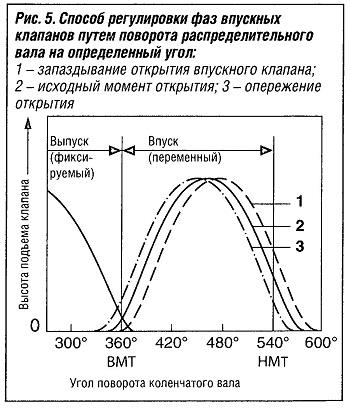 Способ регулировки фаз впукных клапанов путем поворота распределительного вала на определенный угол
