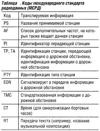 Коды международного стандарта радиоданных (МСРД)