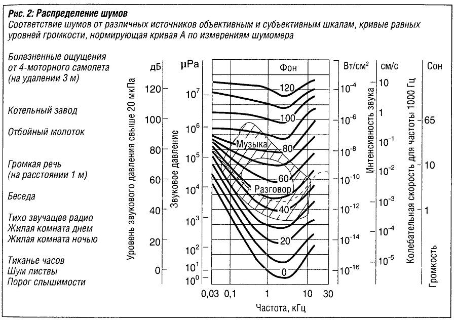 Распределение шумов