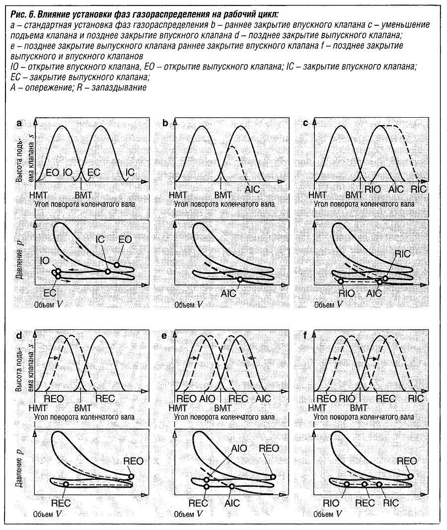 Влияние установки фаз газораспределения на рабочий цикл