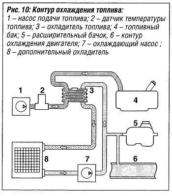 Контур охлаждения топлива