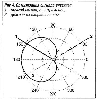 Оптимизация сигнала антенны