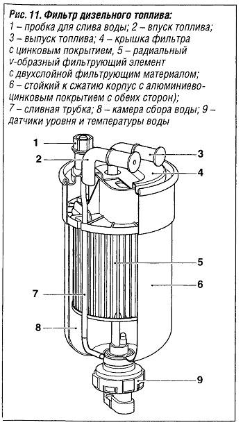 Фильтр дизельного топлива