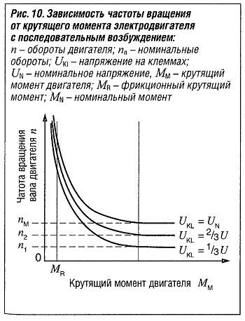 Зависимость частоты вращения от крутящего момента электродвигателя с последовательным возбуждением