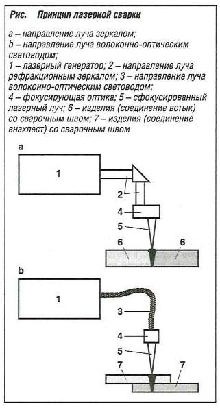 Принцип лазерной сварки