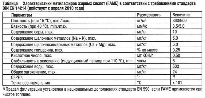 Характеристики метилэфиров жирных кислот (FAME) в соответствии с требованиями стандарта DINEN 14214 (действует с апреля 2010)