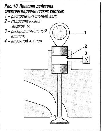 Принцип действия электрогидравлических систем