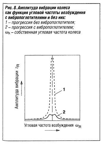 Амплитуда вибрации колеса какфункция угловой частоты возбуждения с виброгасителями и без них