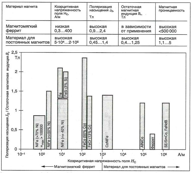 Диапазон магнитных характеристик некоторых широко используемых кристаллических материалов