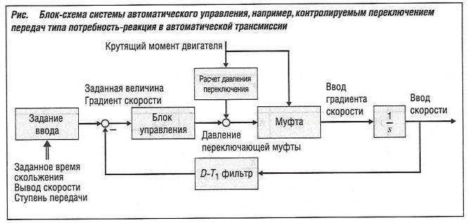 Блок-схема системы автоматического управления контролируемым переключением передач типа потребность-реакция в автоматической трансмиссии
