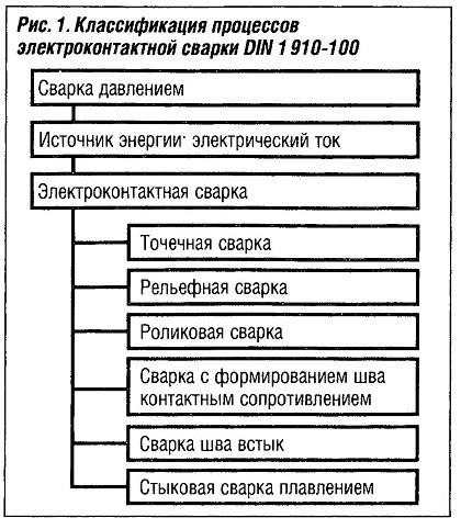 Классификация процессов электроконтактной сварки