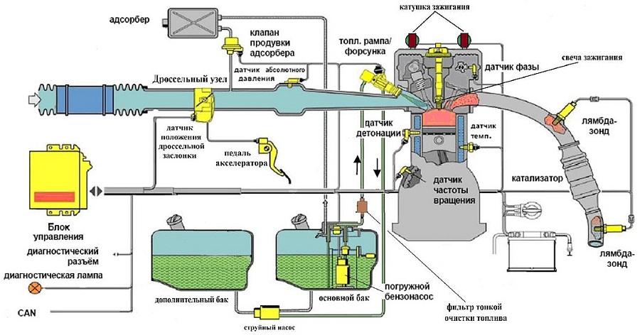 Система подачи топлива бензинового двигателя