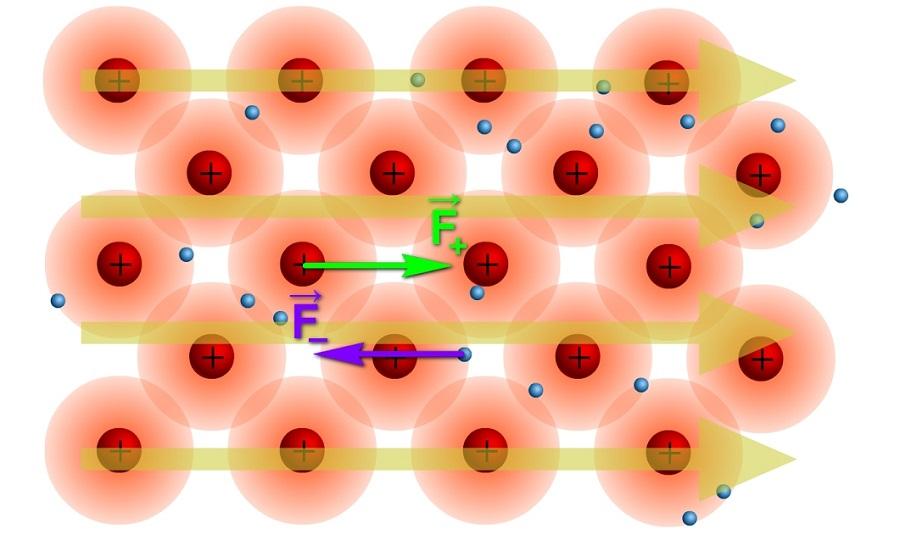 Электрические свойства материалов