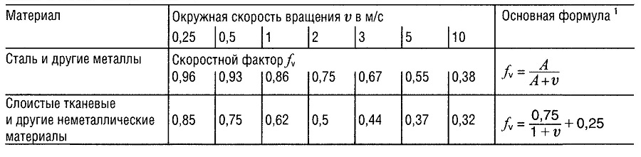 Скоростной фактор fv