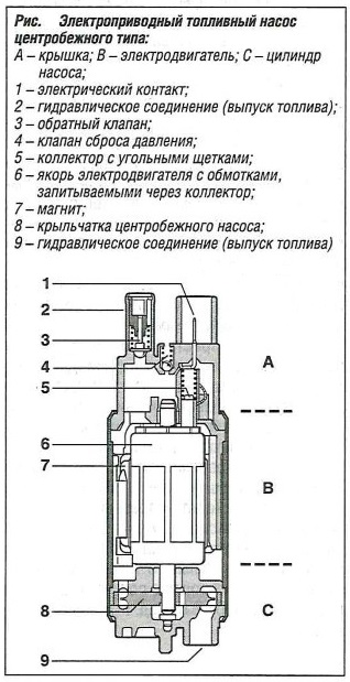 центробежный топливный насос