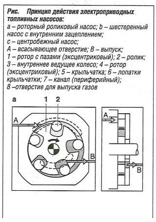 Принцип действия электроприводных топливных насосов