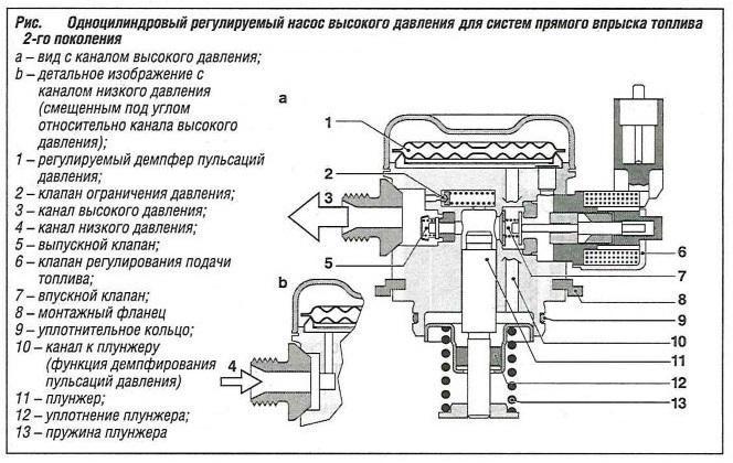 Одноцилиндровый регулируемый насос высокого давления для систем прямого впрыска топлива 2-го поколения